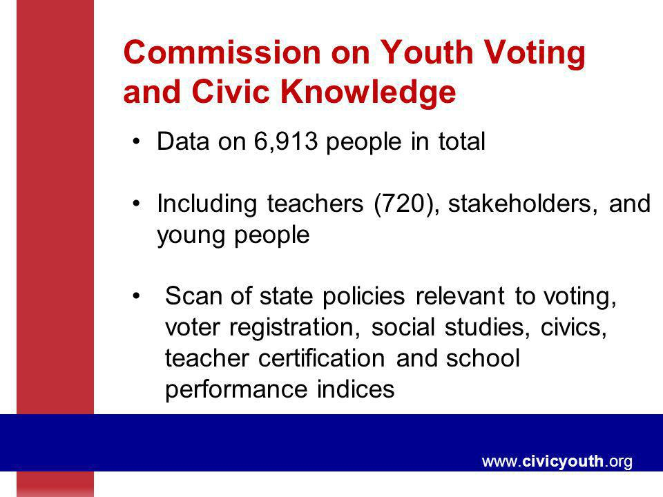 Commission on Youth Voting and Civic Knowledge Data on 6,913 people in total Including teachers (720), stakeholders, and young people Scan of state po