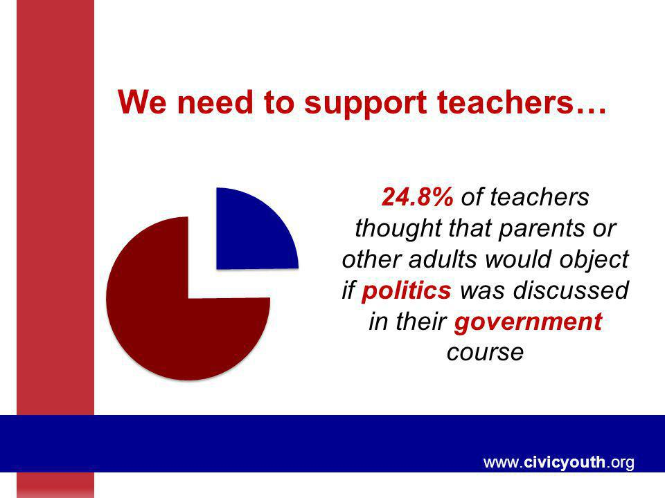 www.civicyouth.org We need to support teachers… 24.8% of teachers thought that parents or other adults would object if politics was discussed in their