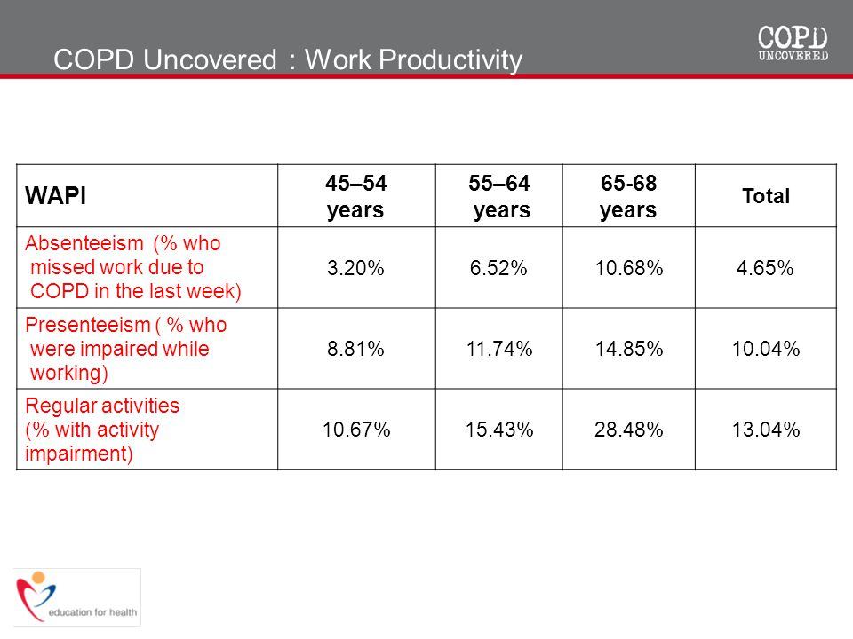 COPD Uncovered : Work Productivity WAPI 45–54 years 55–64 years 65-68 years Total Absenteeism (% who missed work due to COPD in the last week) 3.20%6.