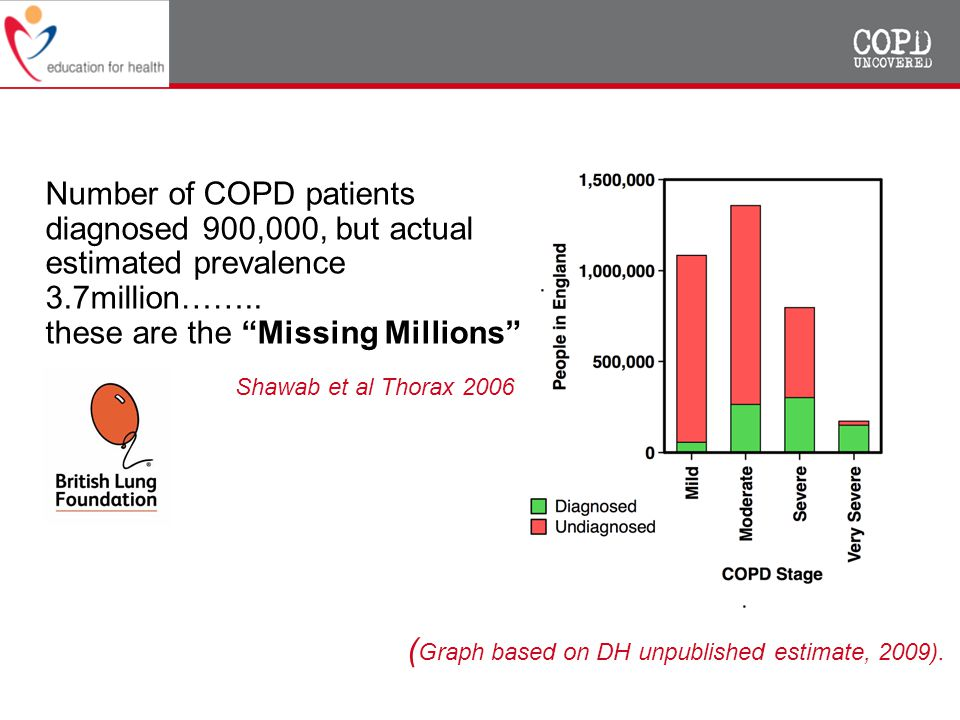 The Number of COPD patients diagnosed 900,000, but actual estimated prevalence 3.7million…….. these are the Missing Millions ( Graph based on DH unpub