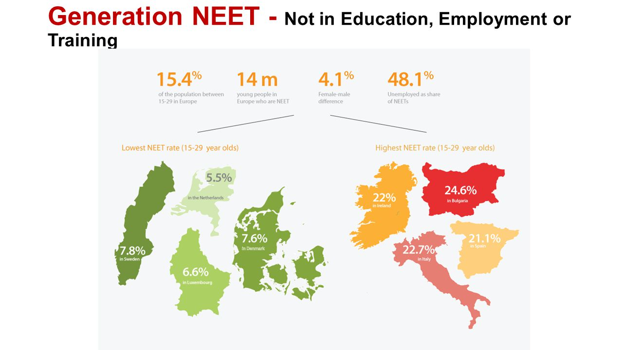 Generation NEET - Not in Education, Employment or Training