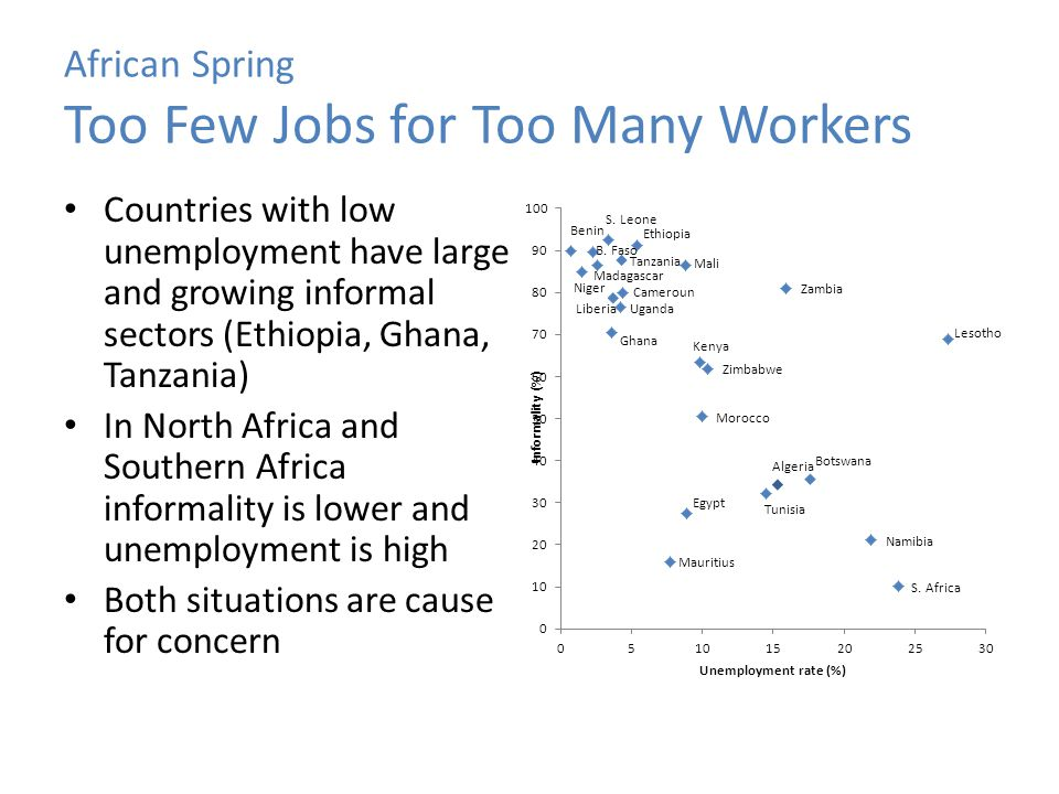 African Spring Too Few Jobs for Too Many Workers Countries with low unemployment have large and growing informal sectors (Ethiopia, Ghana, Tanzania) I