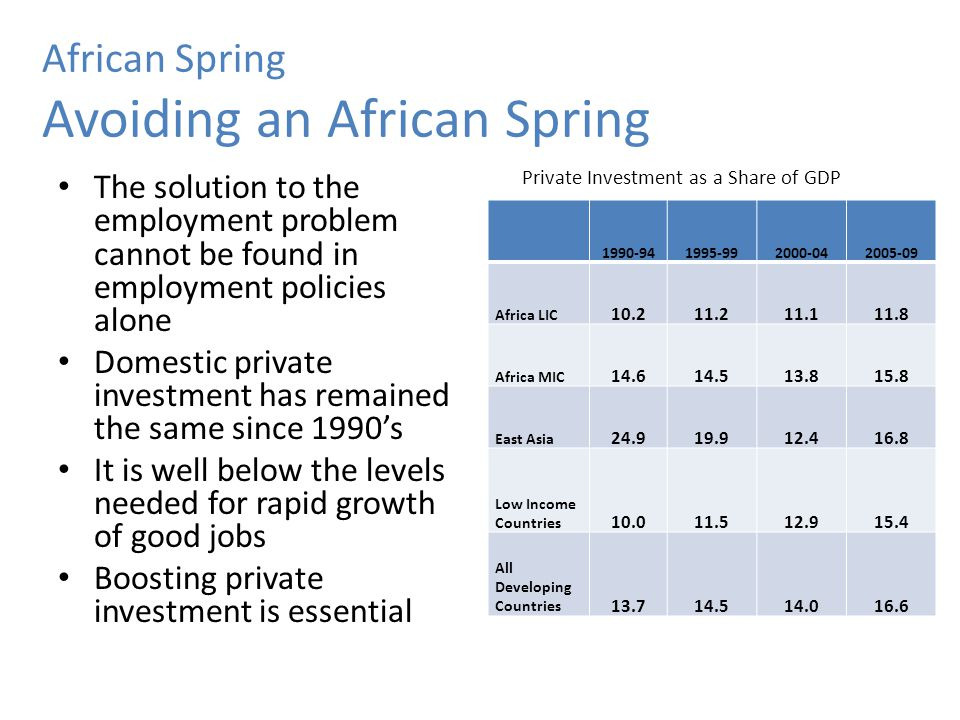 African Spring Avoiding an African Spring Private Investment as a Share of GDP The solution to the employment problem cannot be found in employment po