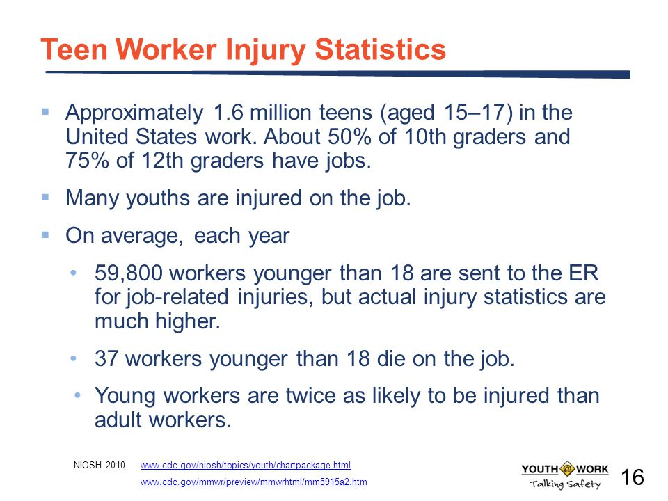 Teen Worker Injury Statistics Approximately 1.6 million teens (aged 15–17) in the United States work. About 50% of 10th graders and 75% of 12th grader