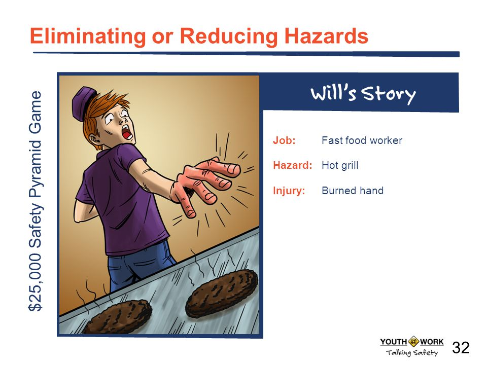 $25,000 Safety Pyramid Game Eliminating or Reducing Hazards Job:Fast food worker Hazard:Hot grill Injury:Burned hand Wills Story 32