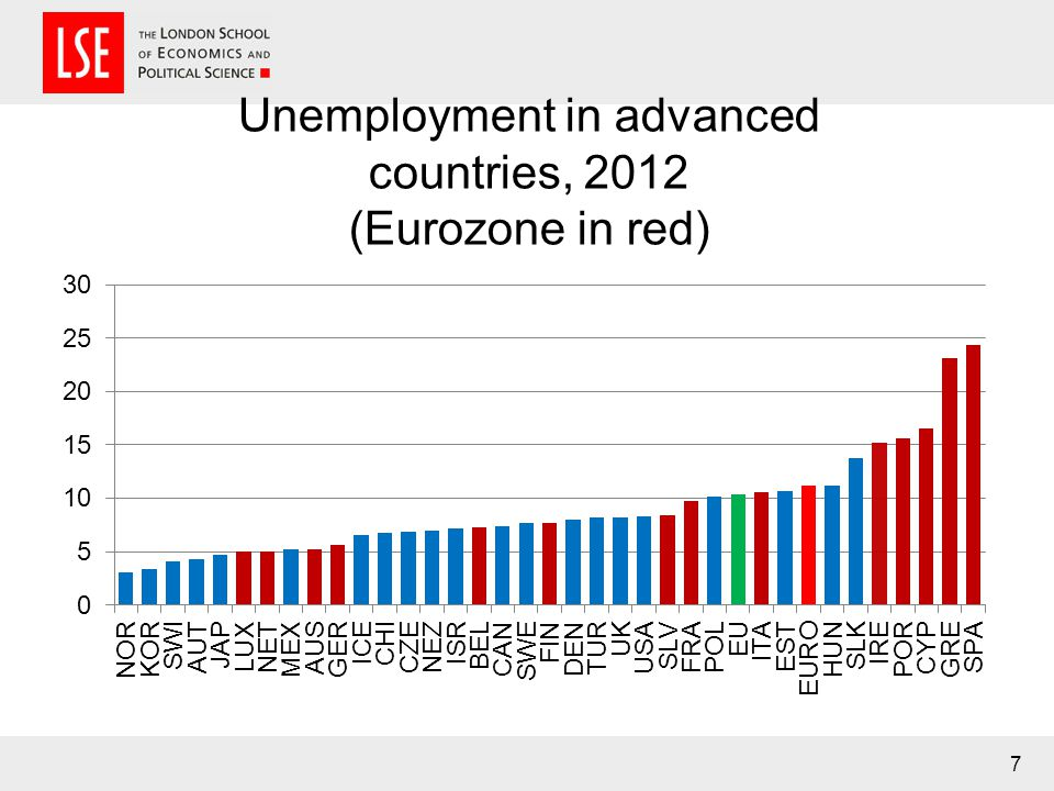 Unemployment in advanced countries, 2012 (Eurozone in red) 7