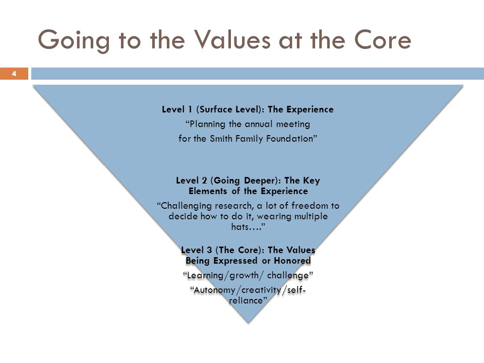 Going to the Values at the Core Level 1 (Surface Level): The Experience Planning the annual meeting for the Smith Family Foundation Level 2 (Going Dee