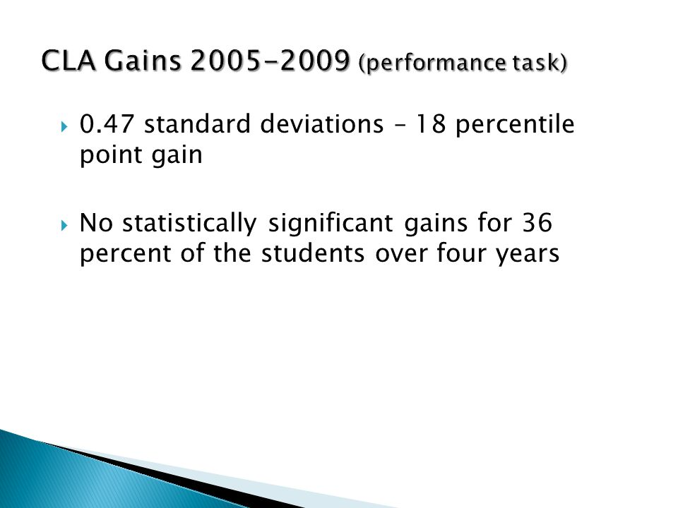 0.47 standard deviations – 18 percentile point gain No statistically significant gains for 36 percent of the students over four years CLA Gains 2005-2009 (performance task)