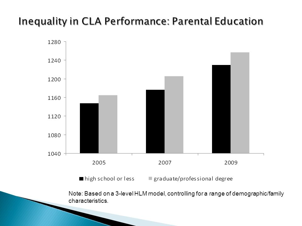 Inequality in CLA Performance: Parental Education Note: Based on a 3-level HLM model, controlling for a range of demographic/family characteristics.