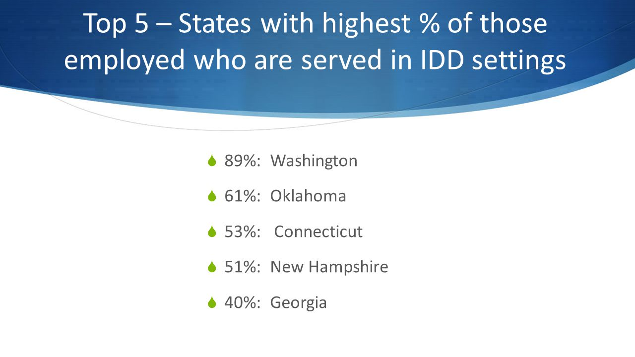 Top 5 – States with highest % of those employed who are served in IDD settings 89%: Washington 61%: Oklahoma 53%: Connecticut 51%: New Hampshire 40%: Georgia