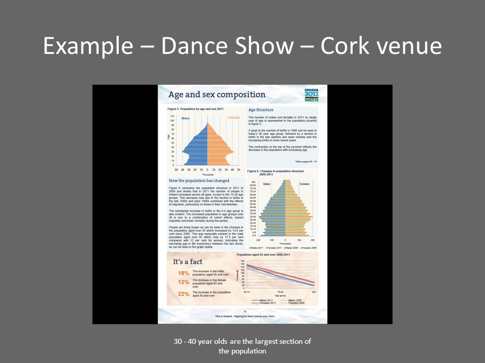 Example – Dance Show – Cork venue 30 - 40 year olds are the largest section of the population