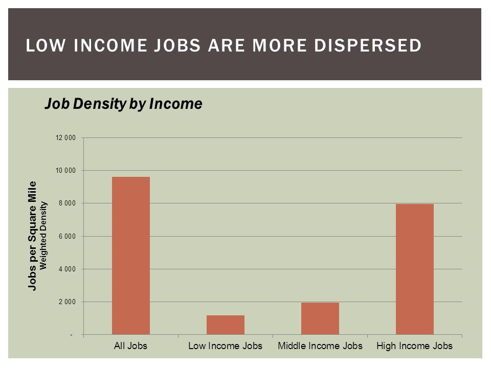 LOW INCOME JOBS ARE MORE DISPERSED Job Density by Income