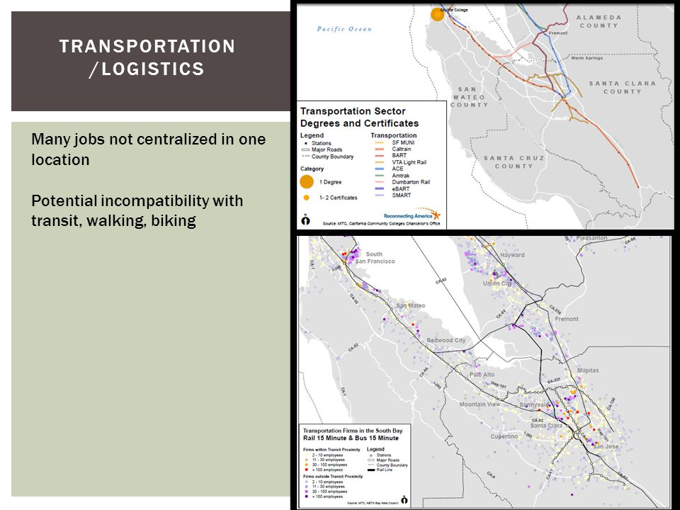 TRANSPORTATION /LOGISTICS Many jobs not centralized in one location Potential incompatibility with transit, walking, biking