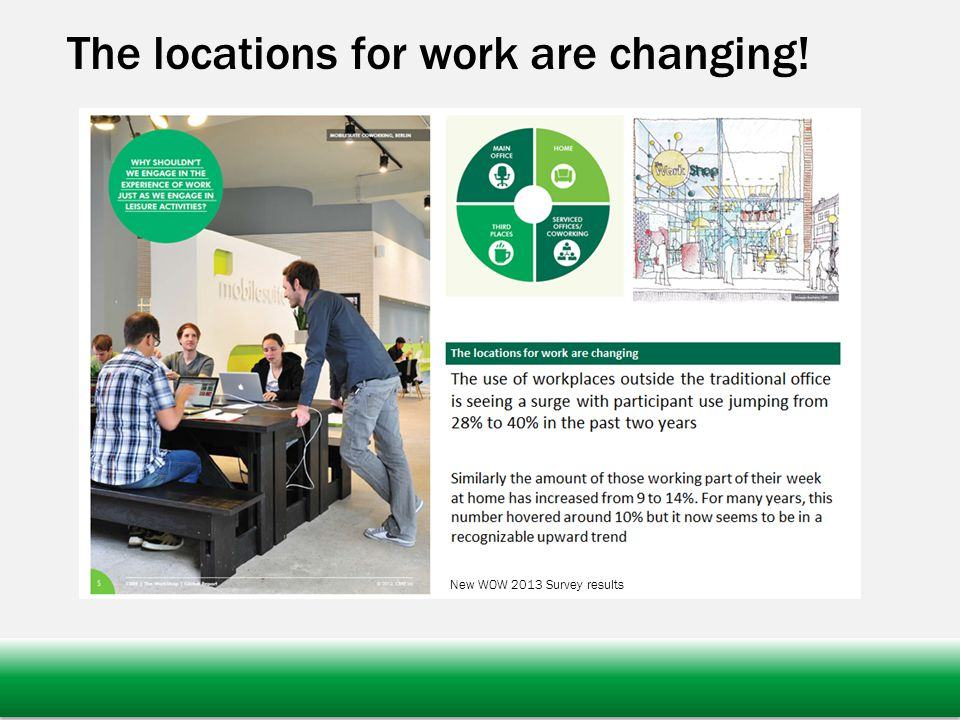 The locations for work are changing! New WOW 2013 Survey results