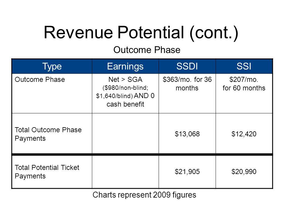Phase 2 Milestone Payments TypeEarningsSSDISSI Phase 2Gross > SGA ($980/non-blind; $1,640 for blind) $363/mo.