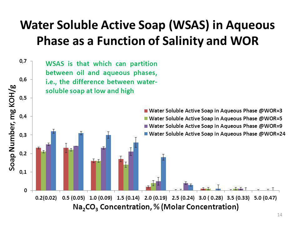 Water Soluble Active Soap (WSAS) in Aqueous Phase as a Function of Salinity and WOR 14 WSAS is that which can partition between oil and aqueous phases, i.e., the difference between water- soluble soap at low and high