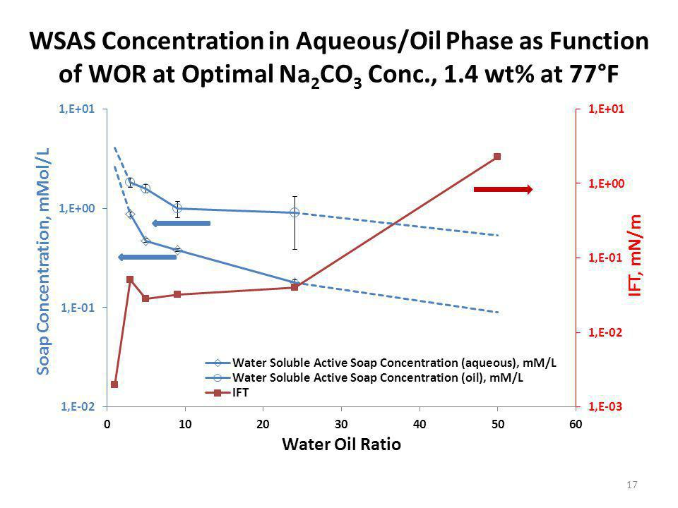 WSAS Concentration in Aqueous/Oil Phase as Function of WOR at Optimal Na 2 CO 3 Conc., 1.4 wt% at 77°F 17