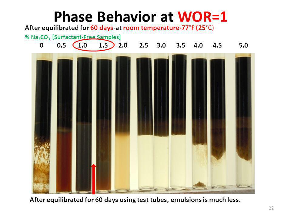 % Na 2 CO 3 [Surfactant-Free Samples] 0 0.5 1.0 1.5 2.0 2.5 3.0 3.5 4.0 4.5 5.0 After equilibrated for 60 days-at room temperature-77°F (25°C) Phase Behavior at WOR=1 22 After equilibrated for 60 days using test tubes, emulsions is much less.
