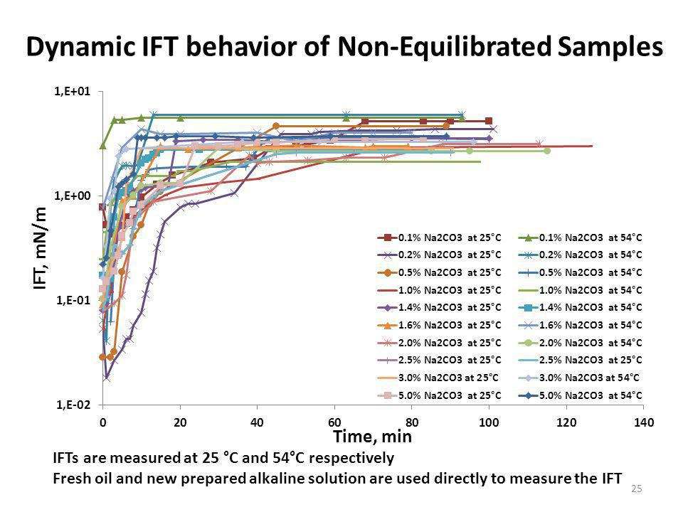 Dynamic IFT behavior of Non-Equilibrated Samples IFTs are measured at 25 °C and 54°C respectively Fresh oil and new prepared alkaline solution are used directly to measure the IFT 25