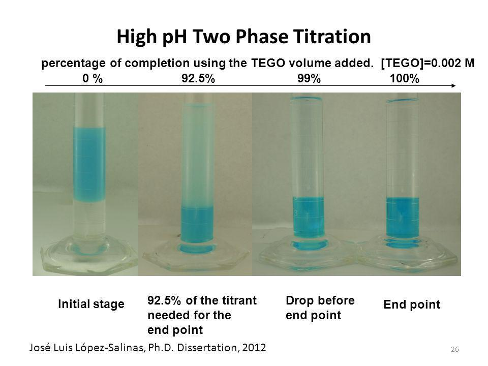 26 End point Drop before end point Initial stage 92.5% of the titrant needed for the end point percentage of completion using the TEGO volume added.