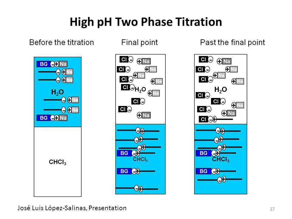 27 High pH Two Phase Titration José Luis López-Salinas, Presentation