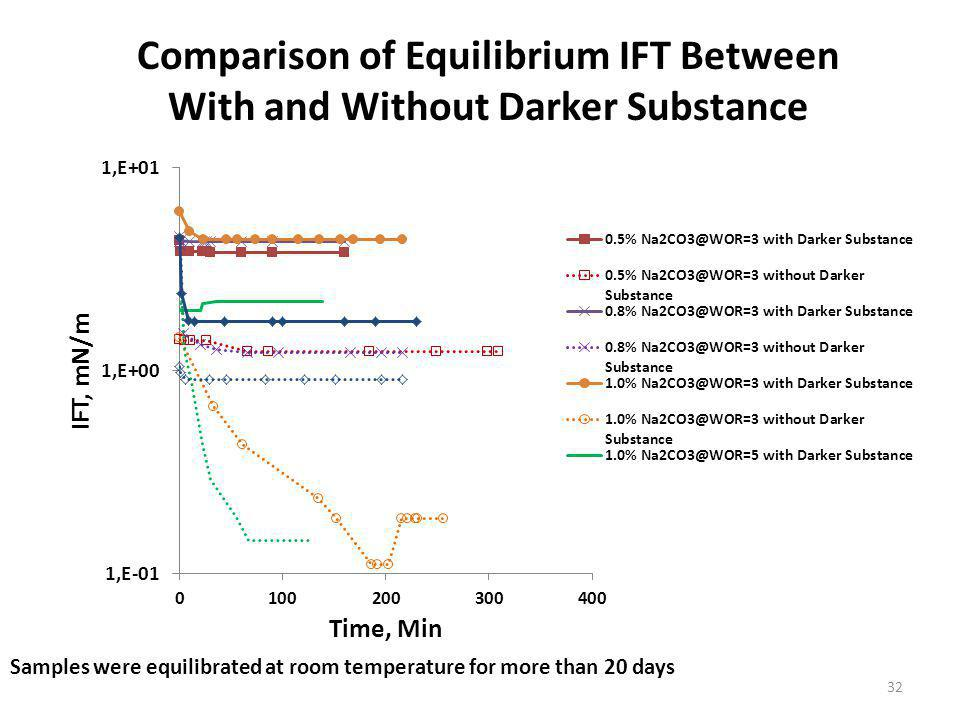 Comparison of Equilibrium IFT Between With and Without Darker Substance Samples were equilibrated at room temperature for more than 20 days 32