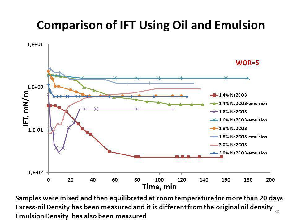 Comparison of IFT Using Oil and Emulsion Samples were mixed and then equilibrated at room temperature for more than 20 days Excess-oil Density has been measured and it is different from the original oil density Emulsion Density has also been measured 33 WOR=5
