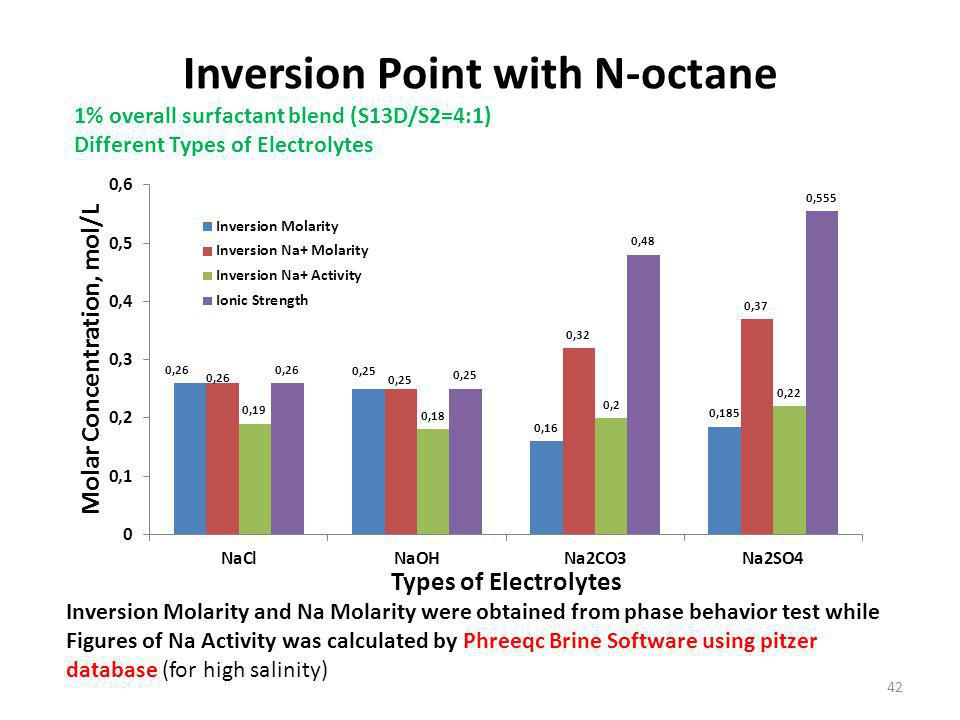 Inversion Point with N-octane 42 1% overall surfactant blend (S13D/S2=4:1) Different Types of Electrolytes Inversion Molarity and Na Molarity were obtained from phase behavior test while Figures of Na Activity was calculated by Phreeqc Brine Software using pitzer database (for high salinity)