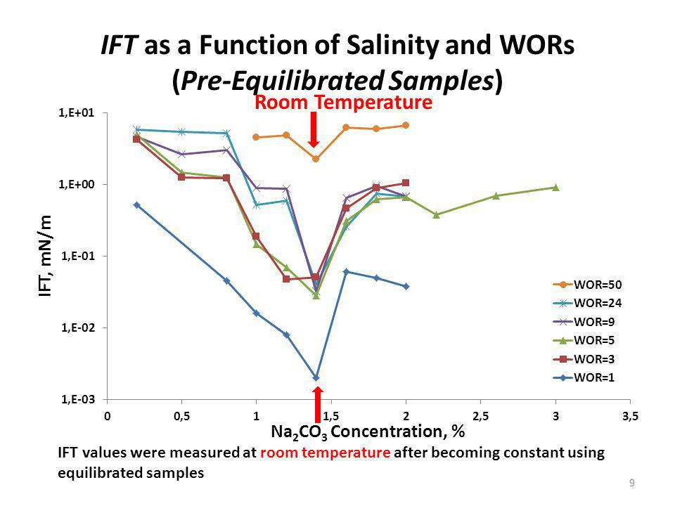 IFT as a Function of Salinity and WORs (Pre-Equilibrated Samples) IFT values were measured at room temperature after becoming constant using equilibrated samples 9 Room Temperature