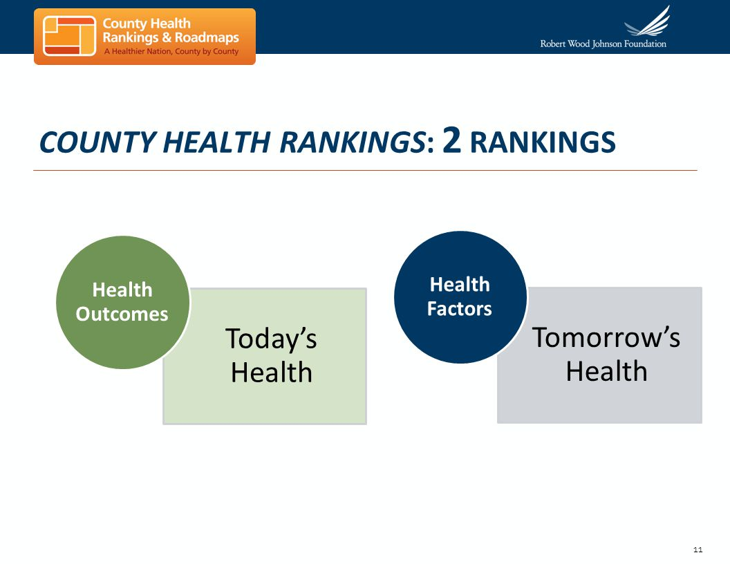 11 COUNTY HEALTH RANKINGS: 2 RANKINGS Todays Health Health Outcomes Tomorrows Health Health Factors