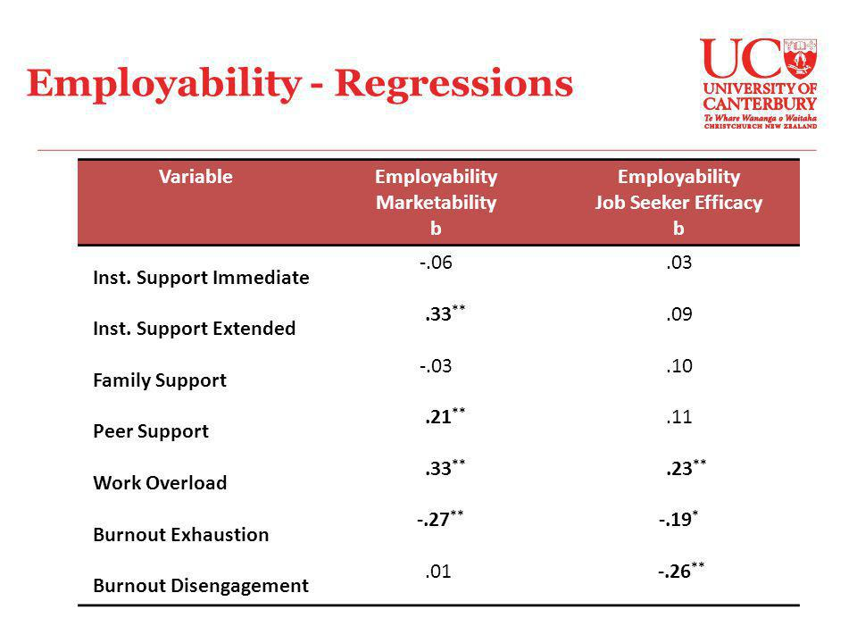 Employability - Regressions VariableEmployability Marketability b Employability Job Seeker Efficacy b Inst.