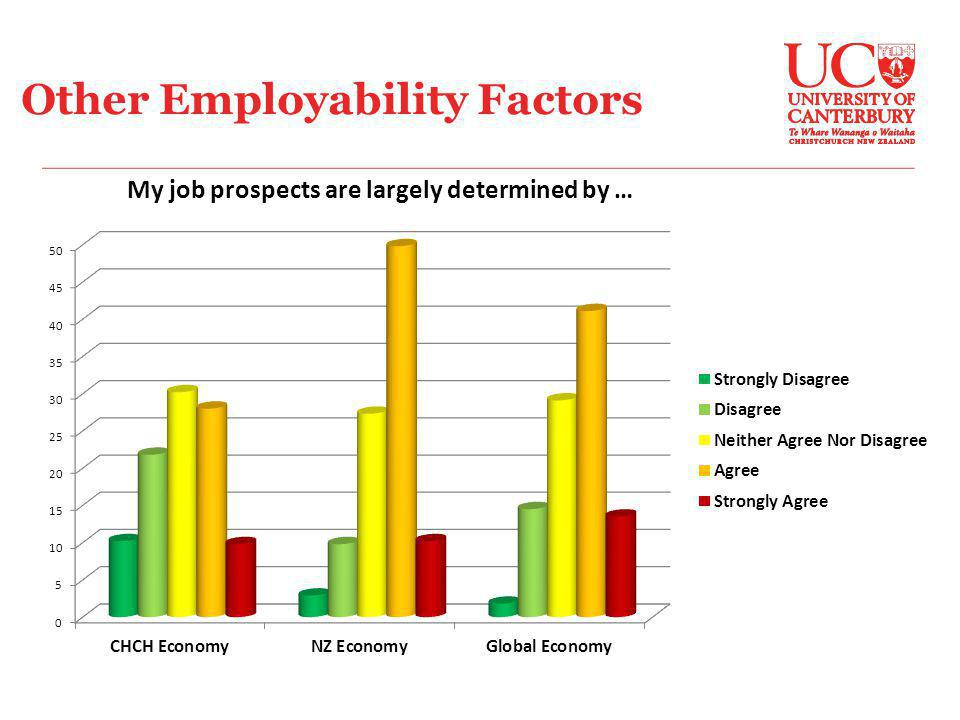 Other Employability Factors My job prospects are largely determined by …