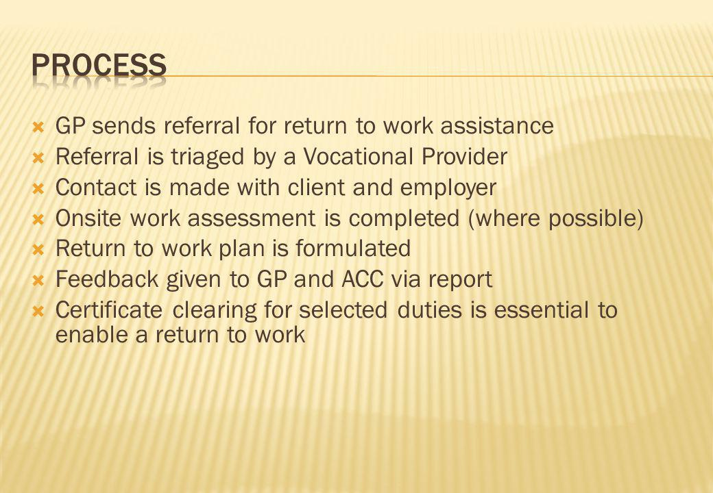 GP sends referral for return to work assistance Referral is triaged by a Vocational Provider Contact is made with client and employer Onsite work assessment is completed (where possible) Return to work plan is formulated Feedback given to GP and ACC via report Certificate clearing for selected duties is essential to enable a return to work