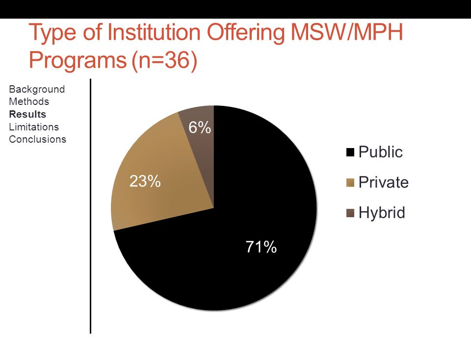 Type of Institution Offering MSW/MPH Programs (n=36) Background Methods Results Limitations Conclusions