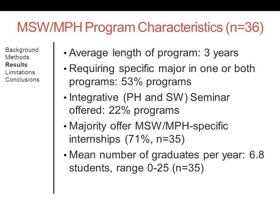 MSW/MPH Program Characteristics (n=36) Background Methods Results Limitations Conclusions Average length of program: 3 years Requiring specific major