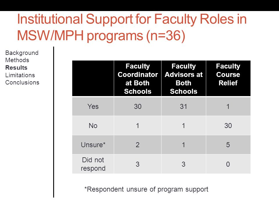 Institutional Support for Faculty Roles in MSW/MPH programs (n=36) Background Methods Results Limitations Conclusions Faculty Coordinator at Both Scho