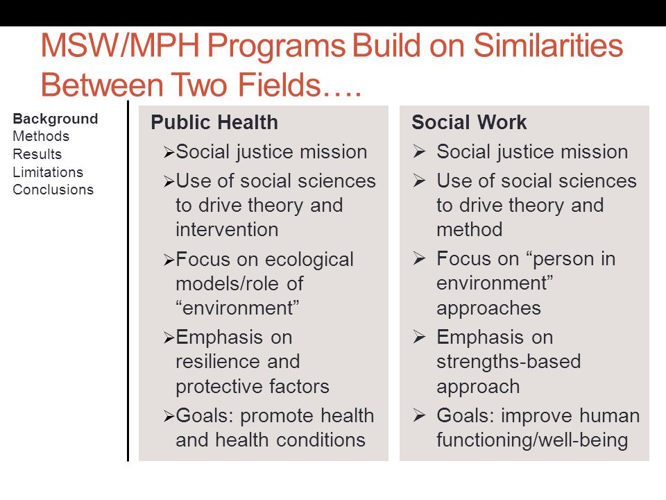 MSW/MPH Programs Build on Similarities Between Two Fields…. Background Methods Results Limitations Conclusions Public Health Social justice mission Us