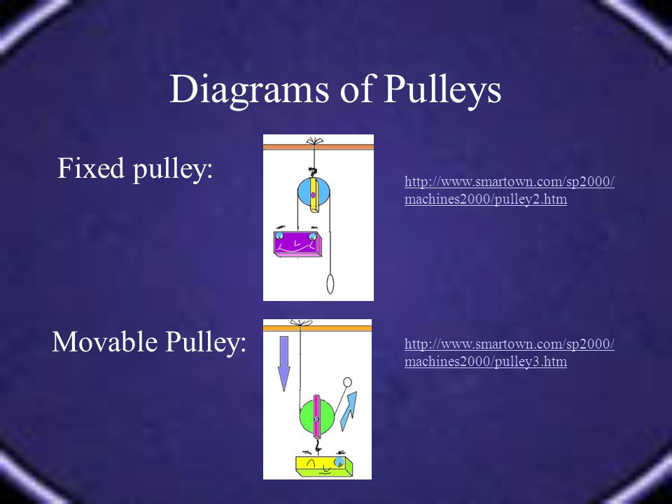 Diagrams of Pulleys Fixed pulley: http://www.smartown.com/sp2000/ machines2000/pulley2.htm Movable Pulley: http://www.smartown.com/sp2000/ machines2000/pulley3.htm
