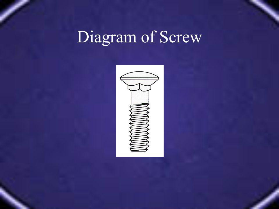 Diagram of Screw