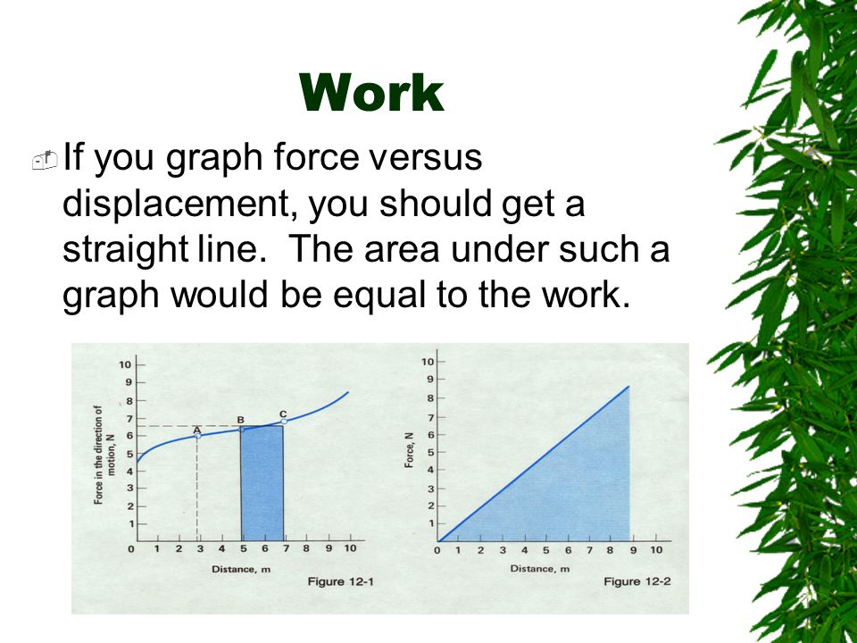 Work If you graph force versus displacement, you should get a straight line. The area under such a graph would be equal to the work.