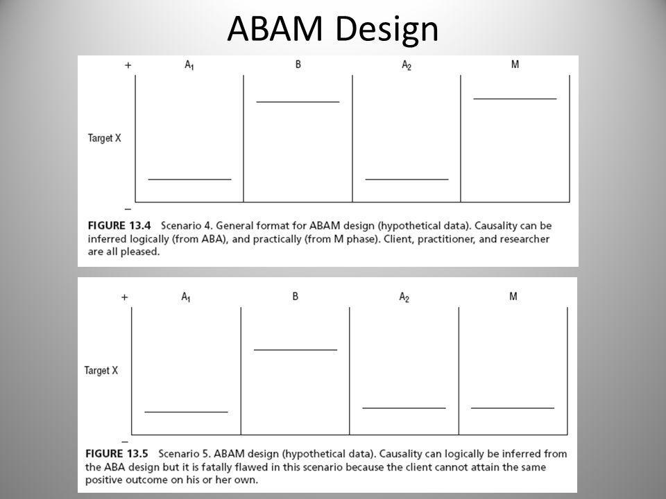 Advanced Evaluation Designs Adding an M phase and * and ** – Conventional designs, such as the AB, the ABA, the ABAB, and the multiple baseline design, all may likewise benefit from a maintenance M phase in which the client interprets results from his or her point of view (that is, * and **).