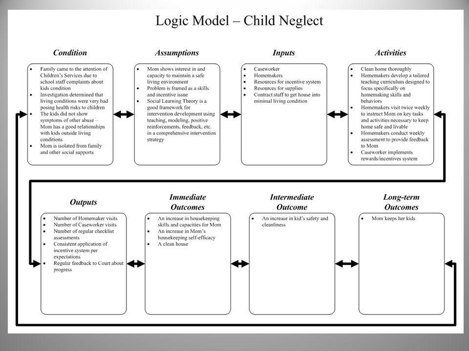 Chapter 2 Conceptualization: Naming What We See in the Client Situation Case study: Ben & Katherine (Kat) – C-CEP and Logic Model Elements Decreased psychological stress Operational measure.