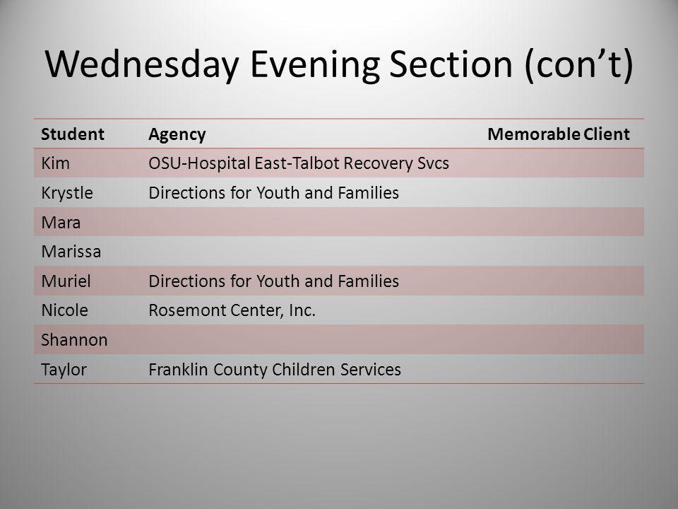 Wednesday Evening Section StudentAgencyMemorable Client AletaMarion Area Counseling Center Alisha BrittanyNorth Central Mental Health Services, Inc.