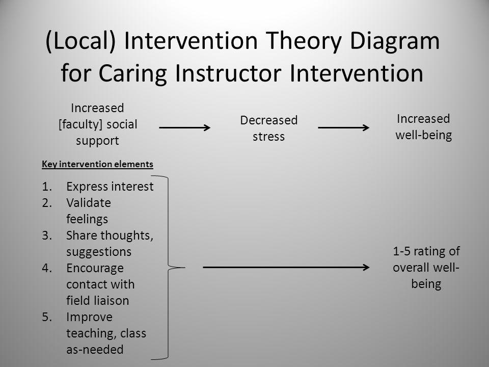 Caring Instructor Intervention Lit Review Local intervention theory article: social support among graduate students – Goplerud, E.N.