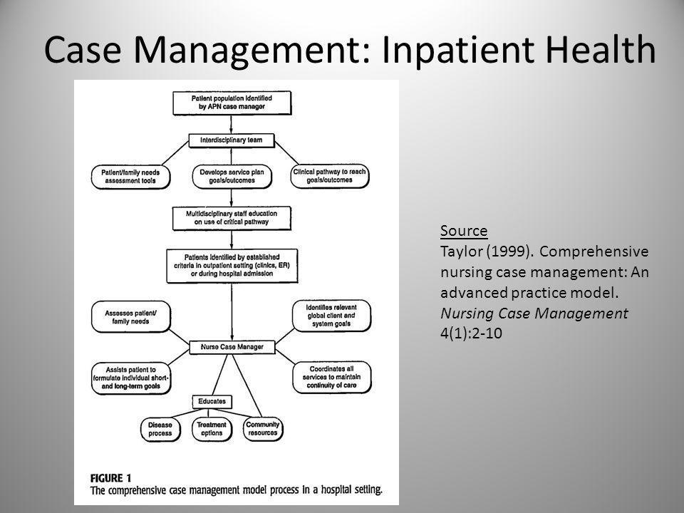 Case Management: General Practice Source Rothman, J.