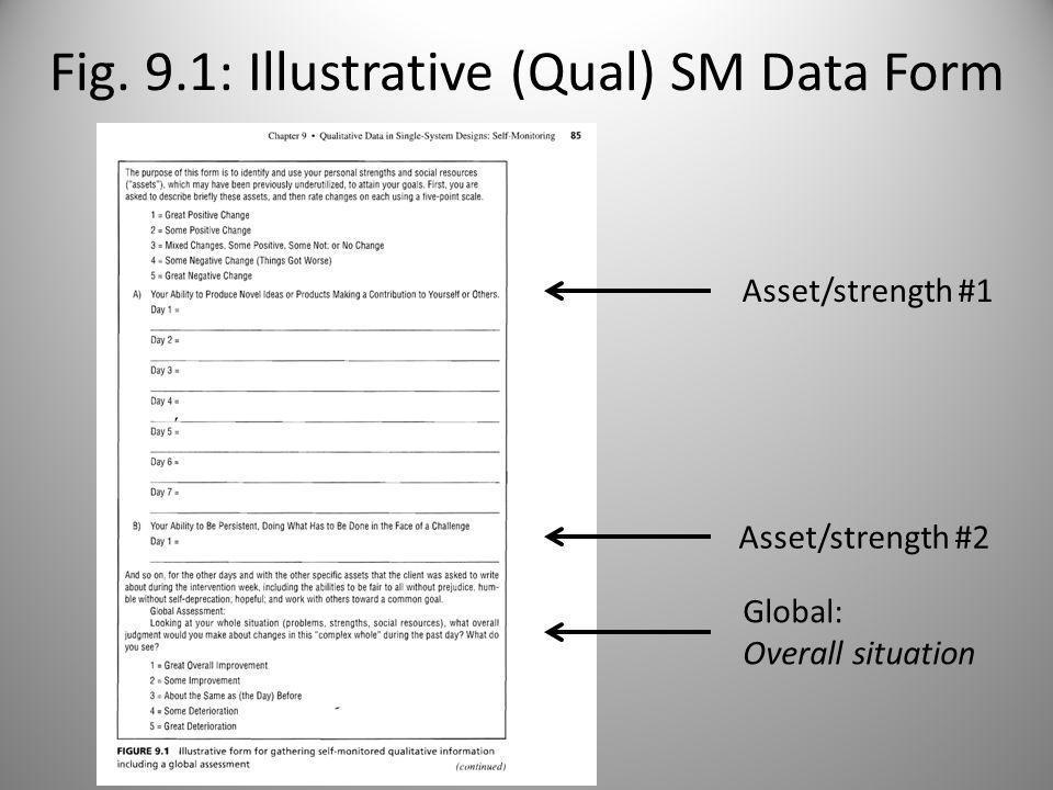 Self-Monitoring (cont) Qualitative form (Fig.