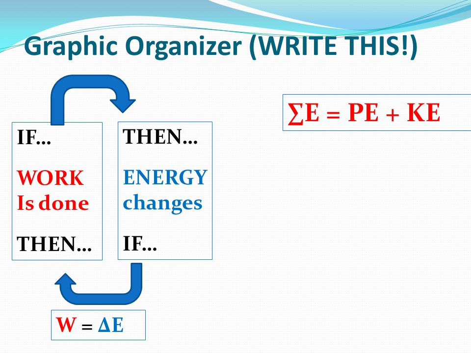 Graphic Organizer (WRITE THIS!) THEN… ENERGY changes IF… WORK Is done THEN… W = ΔE E = PE + KE