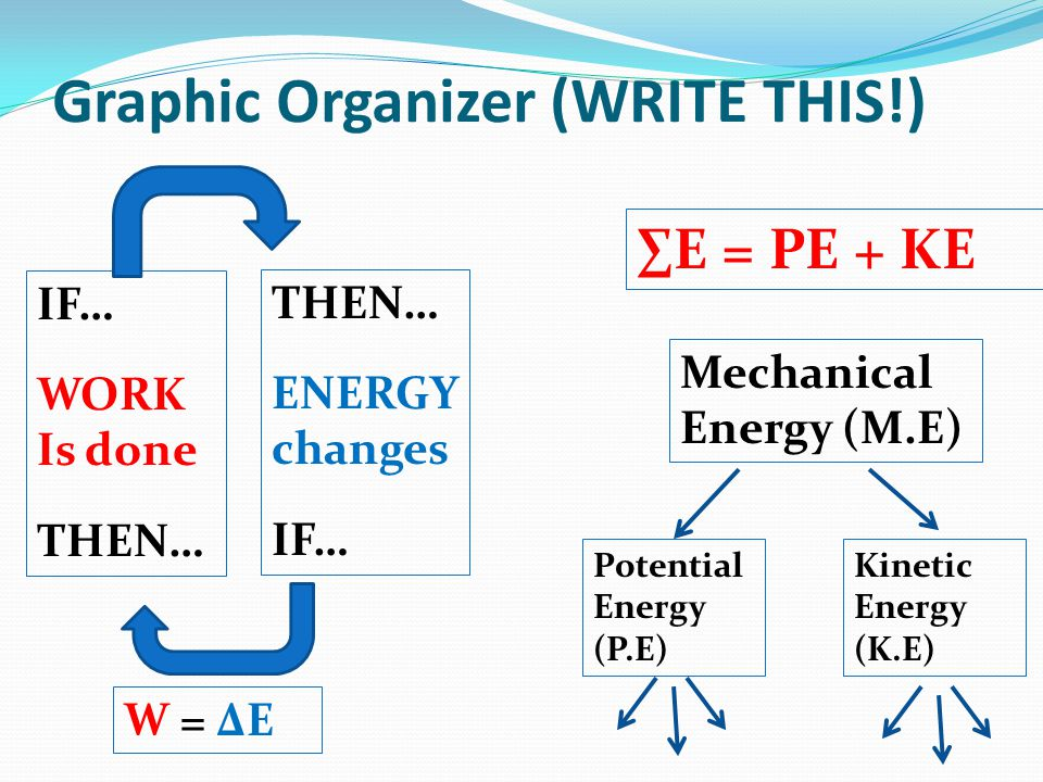 Graphic Organizer (WRITE THIS!) THEN… ENERGY changes IF… WORK Is done THEN… W = ΔE Mechanical Energy (M.E) Potential Energy (P.E) Kinetic Energy (K.E) E = PE + KE