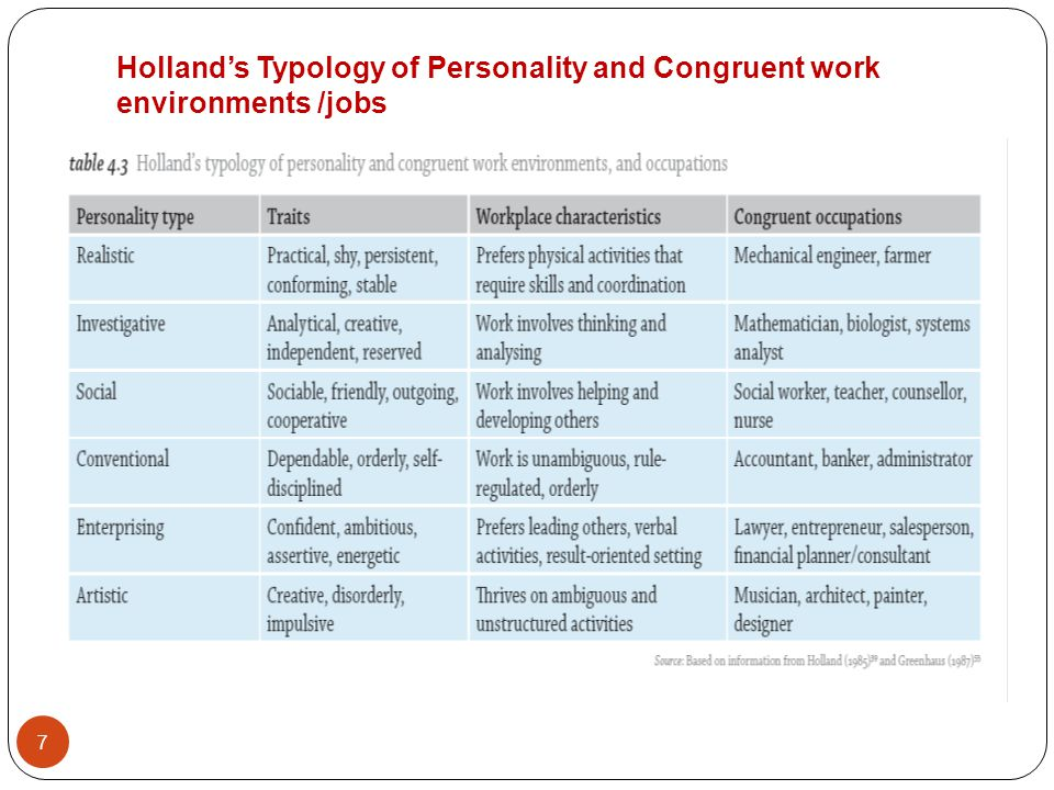 Hollands Typology of Personality and Congruent work environments /jobs 7