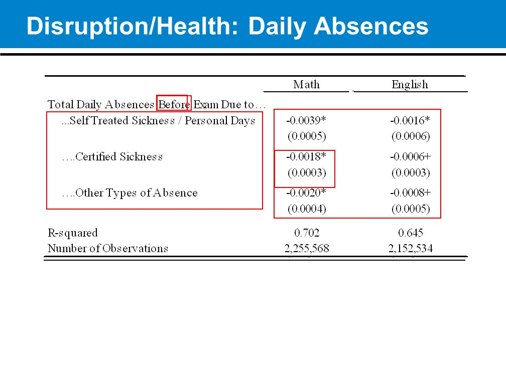 13 Disruption/Health: Daily Absences